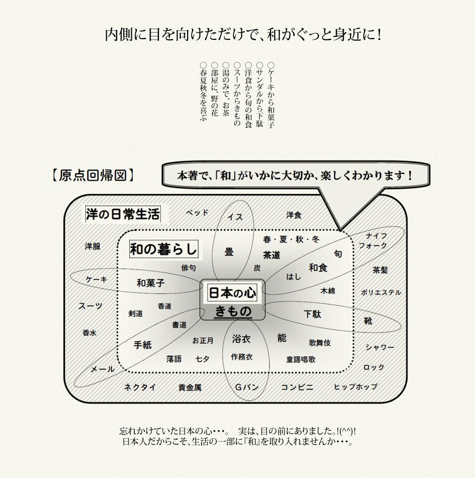 日本人の理想の生活
